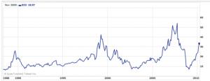 Sotheby's Bubbles