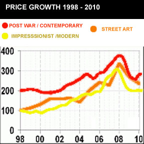 ART PRICE GROWTH CHART