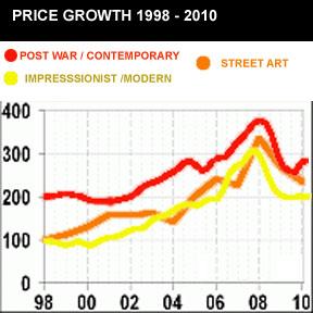 ART PRICE GROWTH CHART